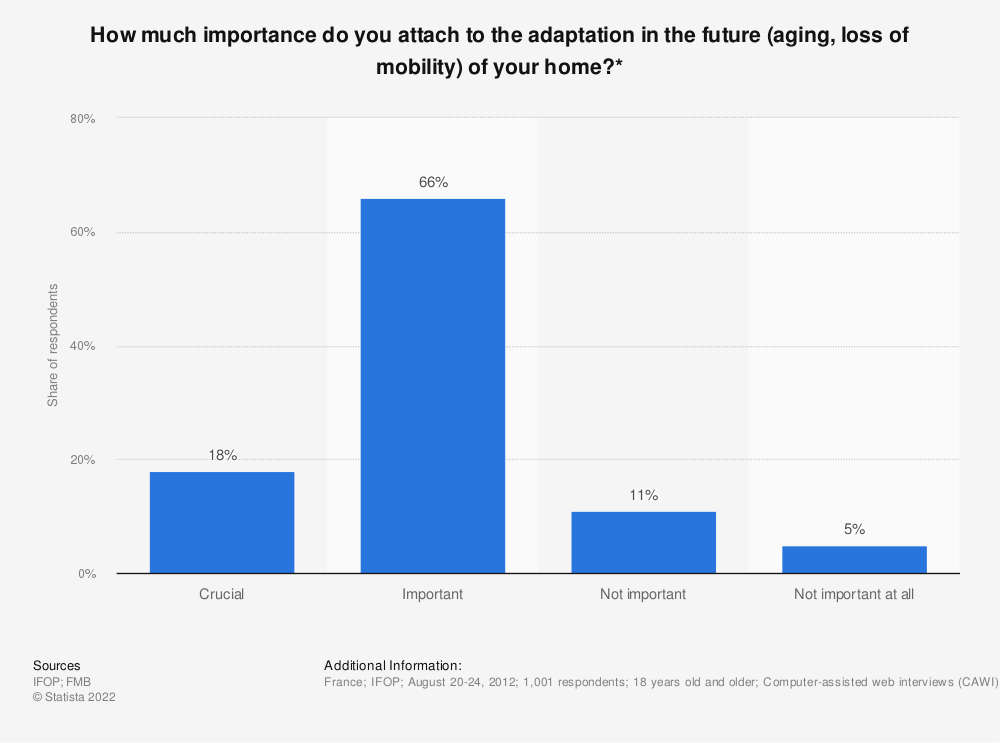 Statistic: How much importance do you attach to the adaptation in the future (aging, loss of mobility) of your home?* | Statista