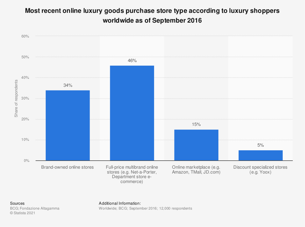 Statistic: Most recent online luxury goods purchase store type according to luxury shoppers worldwide as of September 2016 | Statista