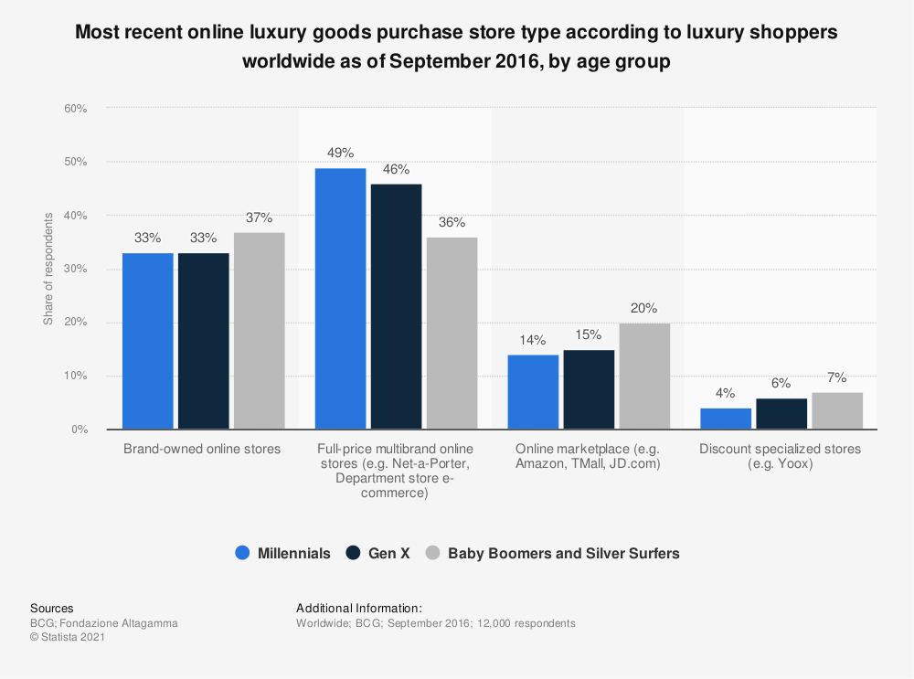 Statistic: Most recent online luxury goods purchase store type according to luxury shoppers worldwide as of September 2016, by age group | Statista
