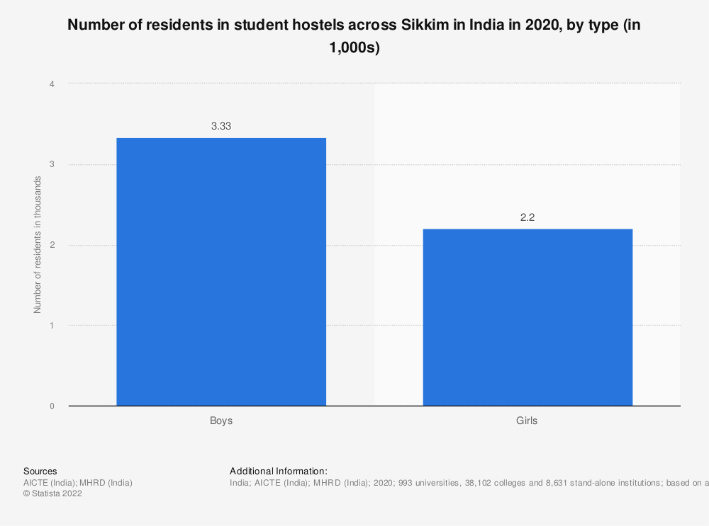 Statistic: Number of residents in student hostels across Sikkim in India in 2019, by type (in 1,000s) | Statista