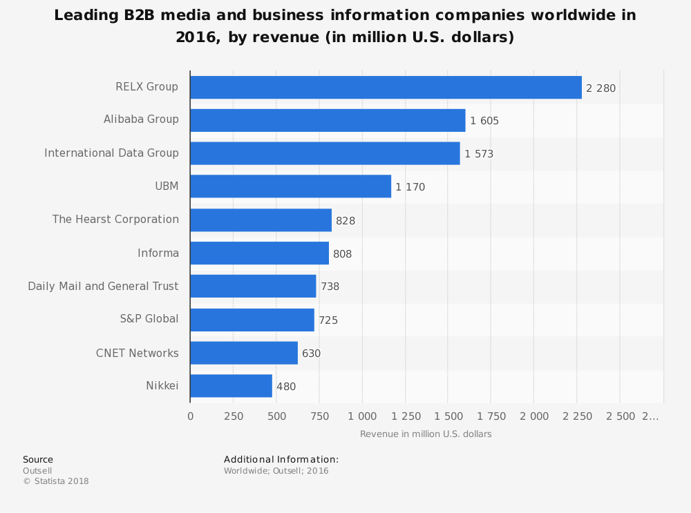 Statistic: Leading B2B media and business information companies worldwide in 2016, by revenue (in million U.S. dollars) | Statista