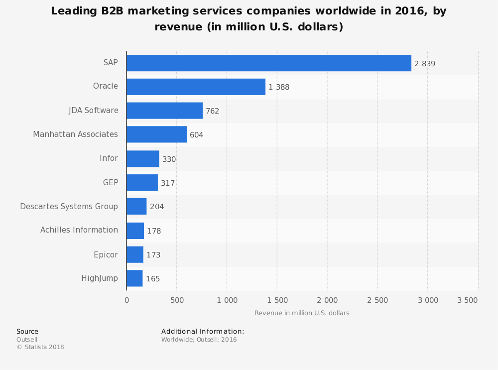 Statistic: Leading B2B marketing services companies worldwide in 2016, by revenue (in million U.S. dollars) | Statista