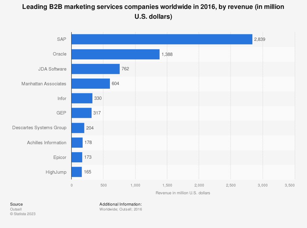 Statistic: Leading B2B marketing services companies worldwide in 2016, by revenue (in million U.S. dollars)   Statista