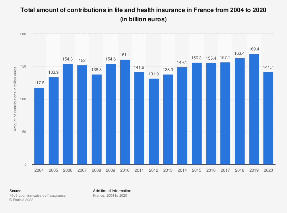 Statistic: Total amount of contributions in life and health insurance in France from 2004 to 2016 (in billion euros) | Statista
