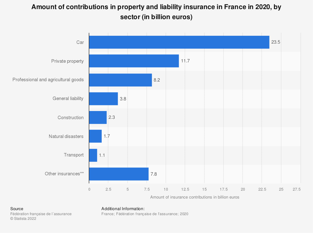 Statistic: Amount of contributions in property and liability insurance in France in 2016, by sector (in billion euros) | Statista
