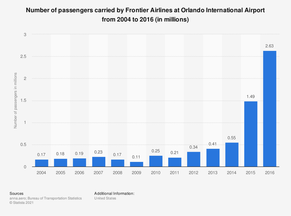 Statistic: Number of passengers carried by Frontier Airlines at Orlando International Airport from 2004 to 2016 (in millions) | Statista