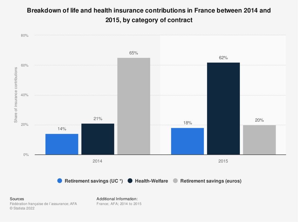 Statistic: Breakdown of life and health insurance contributions in France between 2014 and 2015, by category of contract | Statista