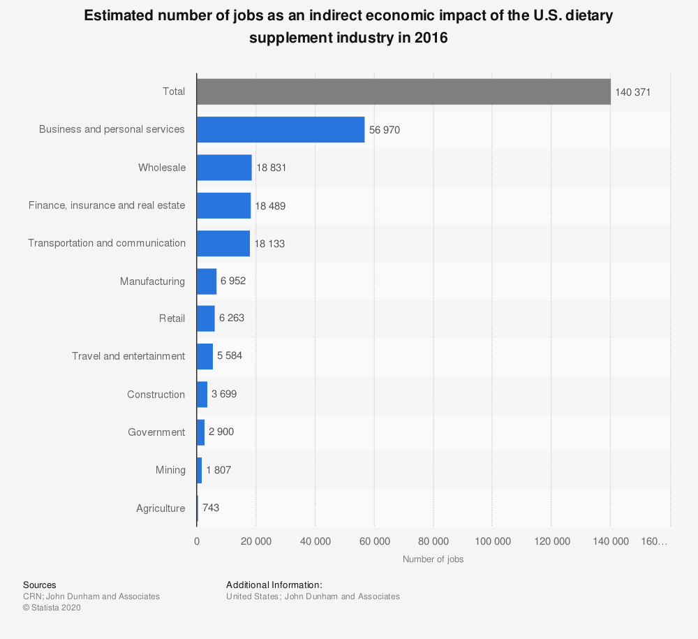 Statistic: Estimated number of jobs as an indirect economic impact of the U.S. dietary supplement industry in 2016 | Statista