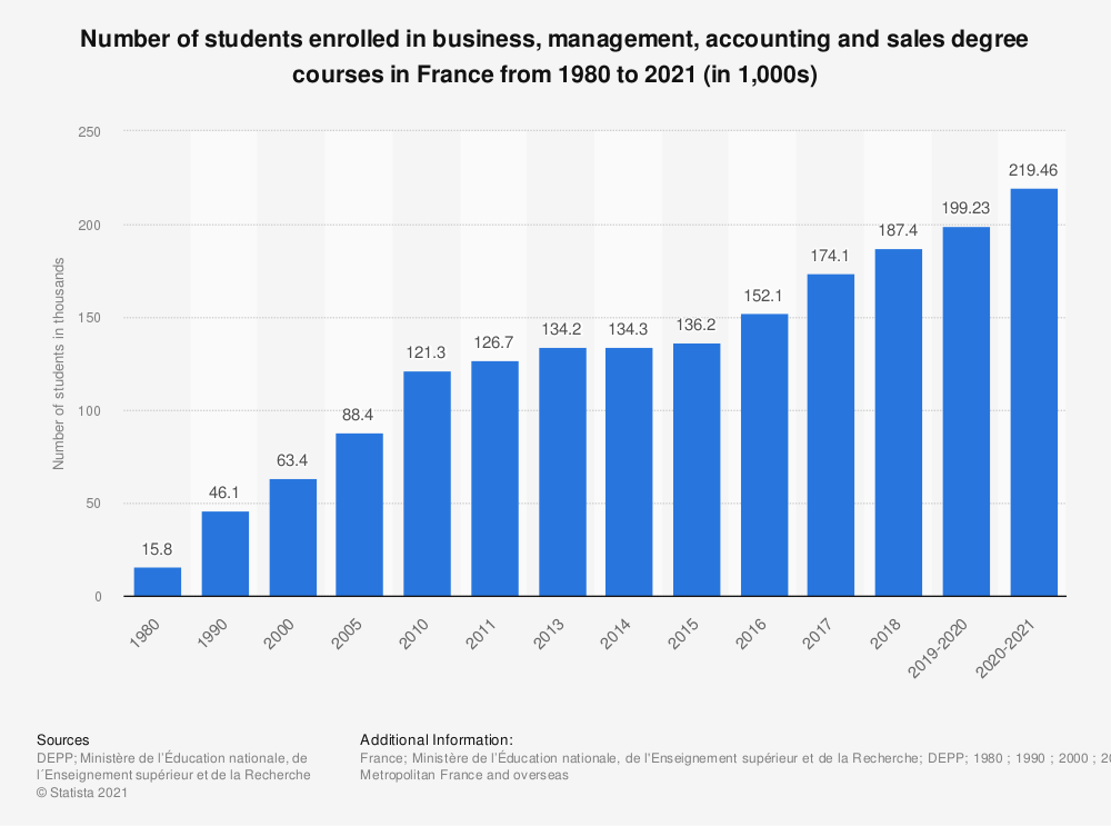 Statistic: Number of students enrolled in business, management, accounting and sales degree courses in France from 1980 to 2018 (in 1,000s) | Statista