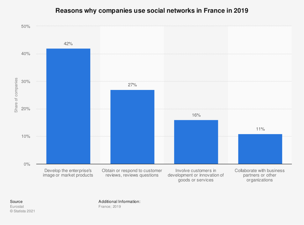Statistic: Reasons why companies use social networks in France in 2015 | Statista