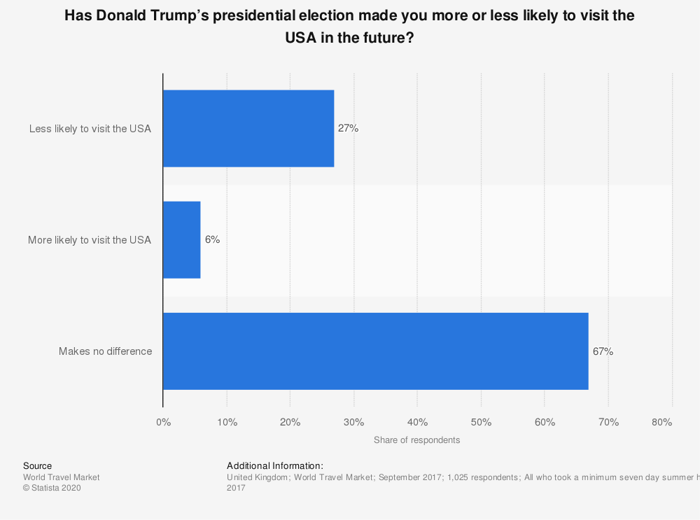 Statistic: Has Donald Trump's presidential election made you more or less likely to visit the USA in the future? | Statista