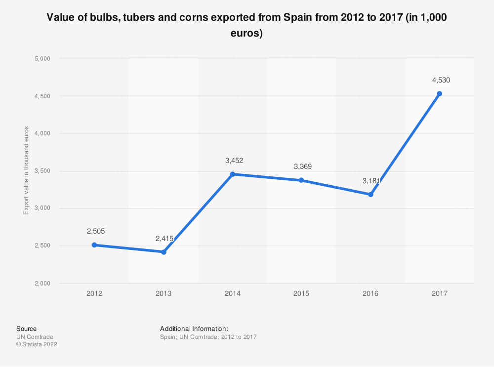 Statistic: Value of bulbs, tubers and corns exported from Spain from 2012 to 2017 (in 1,000 euros)   Statista