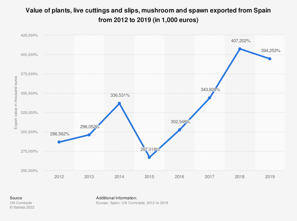 Statistic: Value of plants, live cuttings and slips, mushroom and spawn exported from Spain from 2012 to 2017 (in 1,000 euros) | Statista