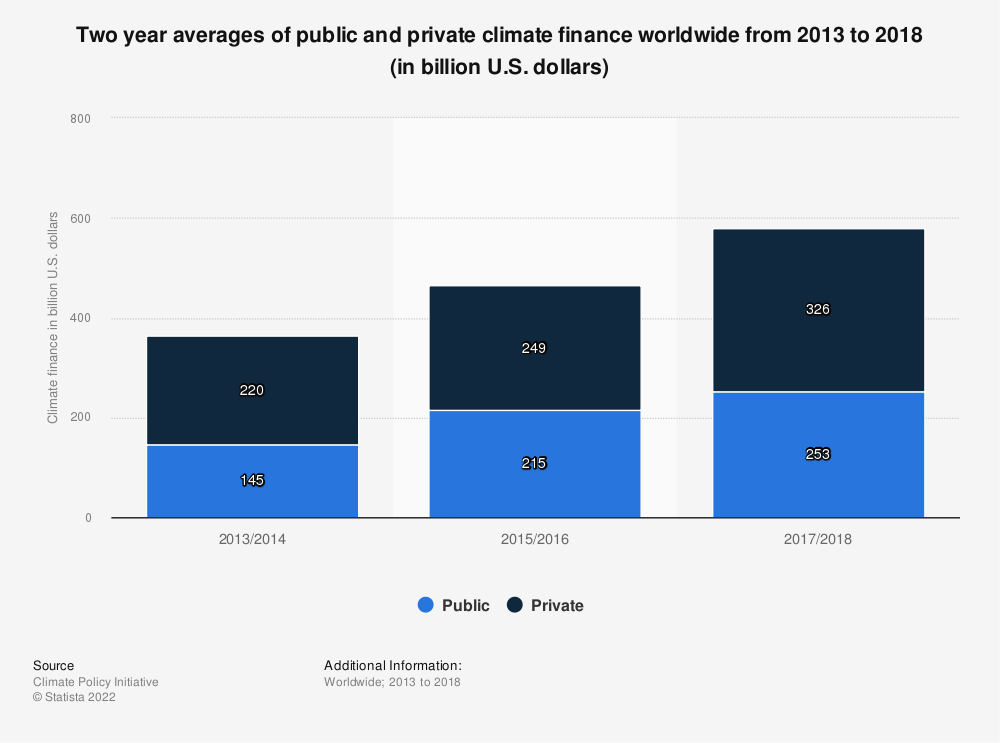 Statistic: Two year averages of public and private climate finance worldwide from 2013 to 2018 (in billion U.S. dollars)   Statista