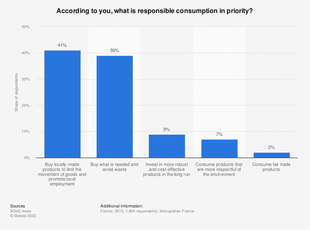 Statistic: According to you, what is responsible consumption in priority? | Statista