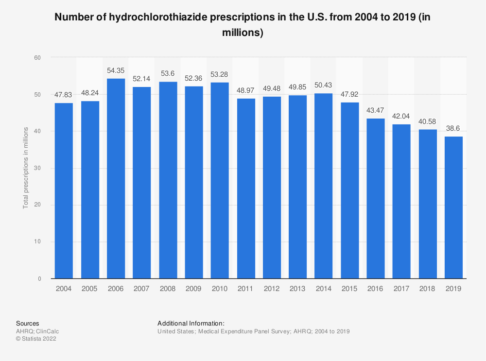 Statistic: Number of hydrochlorothiazide prescriptions in the U.S. from 2004 to 2017 (in millions) | Statista