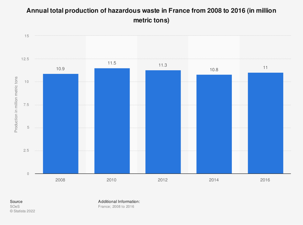 Statistic: Annual total production of hazardous waste in France from 2008 to 2012 (in million metric tons) | Statista