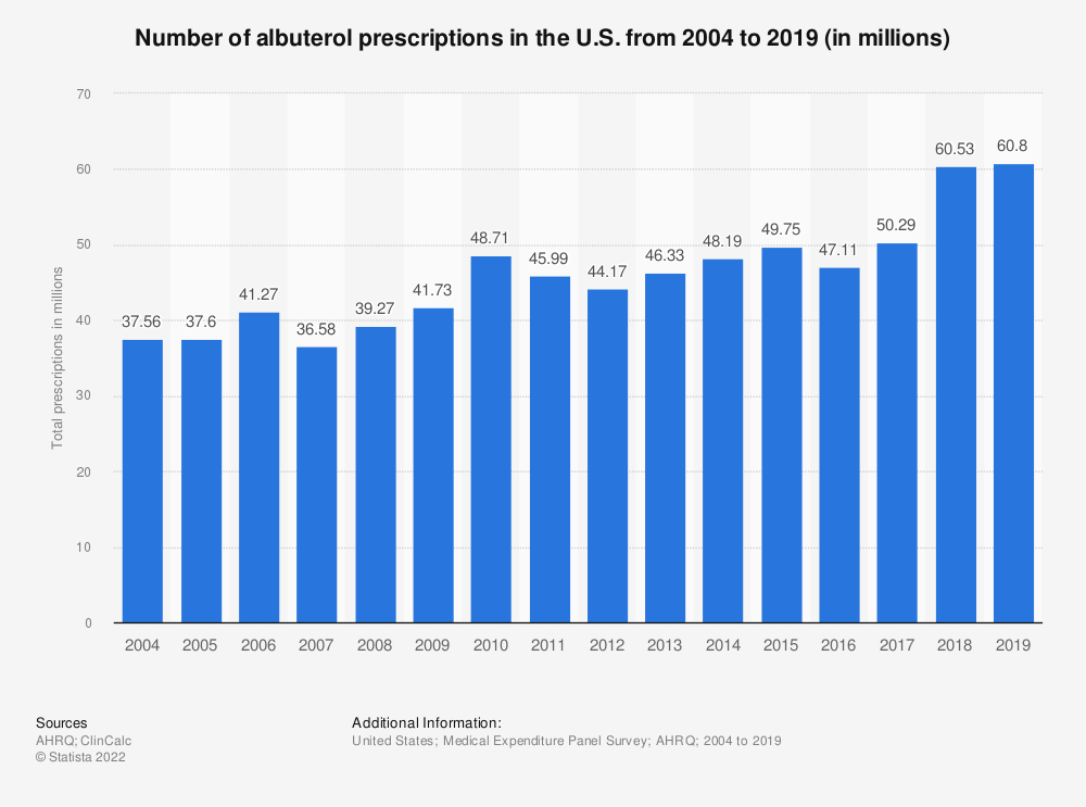 Statistic: Number of albuterol prescriptions in the U.S. from 2004 to 2017 (in millions) | Statista