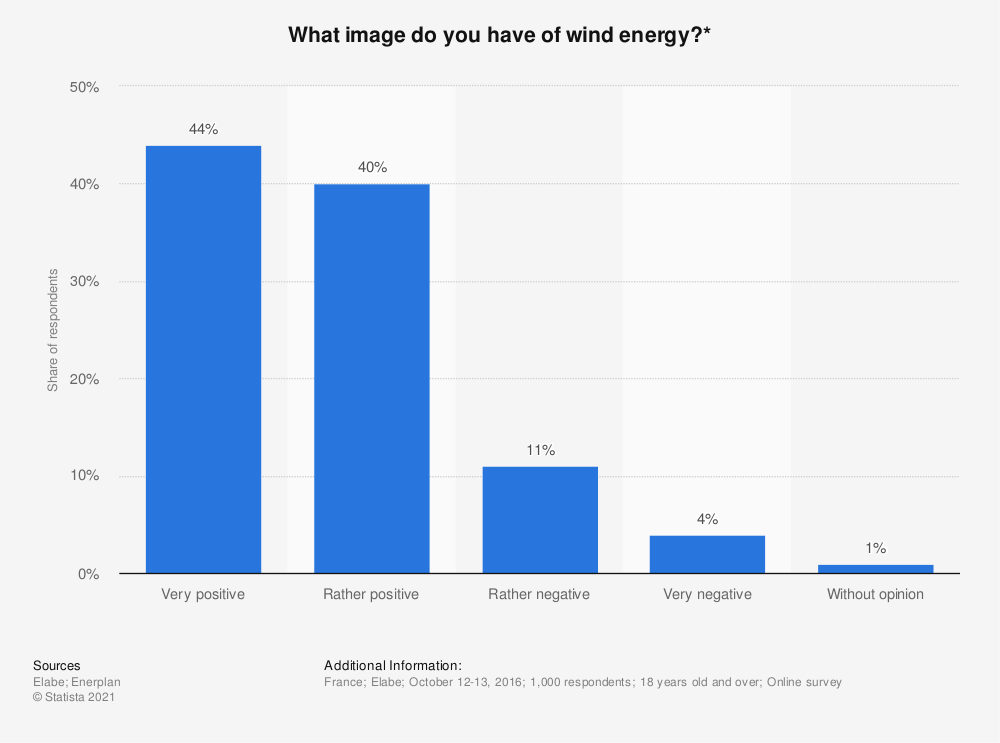 Statistic: What image do you have of wind energy?* | Statista