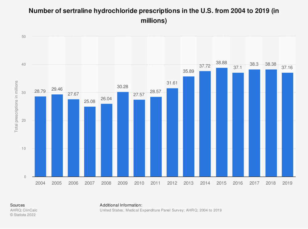 Statistic: Number of sertraline hydrochloride prescriptions in the U.S. from 2004 to 2018 (in millions) | Statista