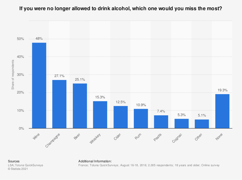 Statistic: If you were no longer allowed to drink alcohol, which one would you miss the most? | Statista
