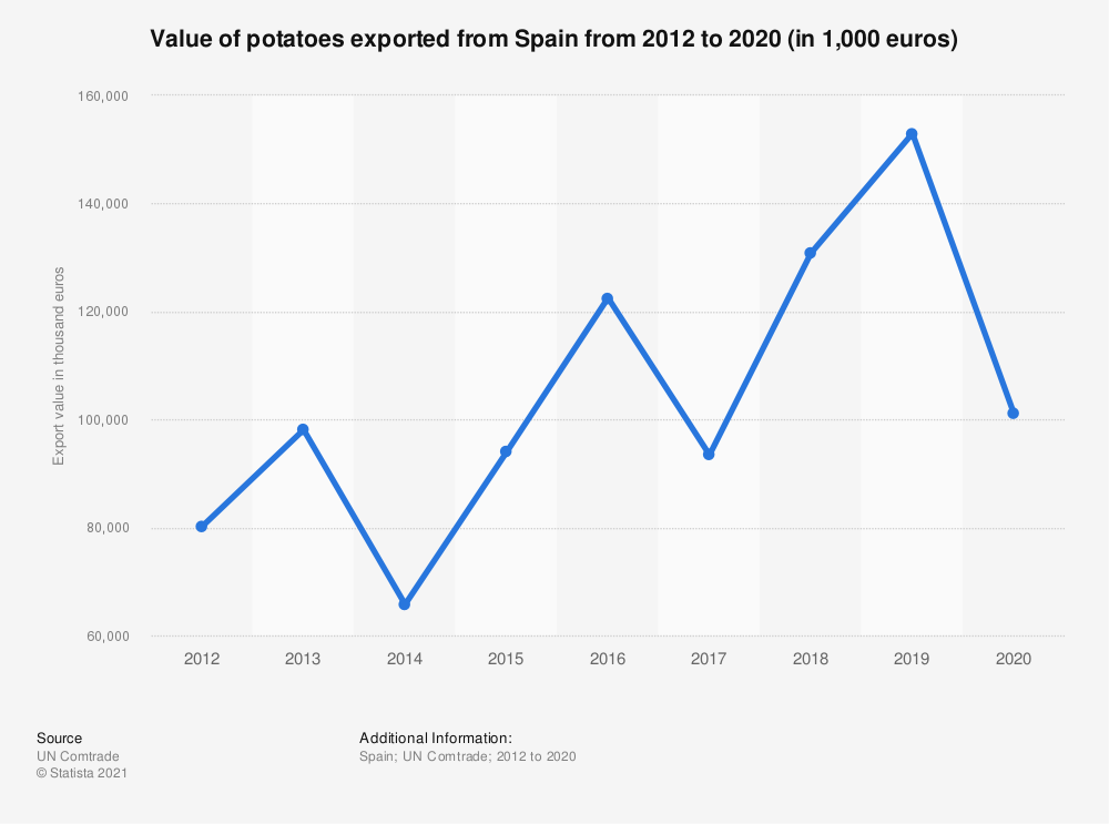 Statistic: Value of potatoes exported from Spain from 2012 to 2017 (in 1,000 euros) | Statista