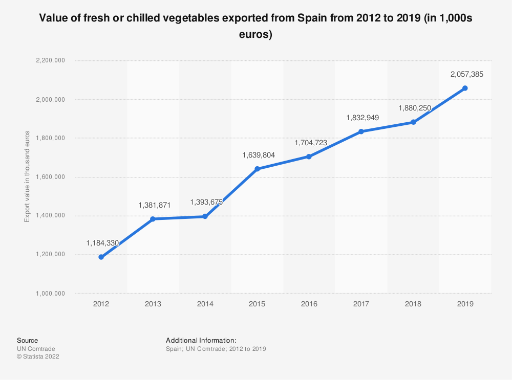 Statistic: Value of fresh or chilled vegetables exported from Spain from 2012 to 2019 (in 1,000s euros) | Statista