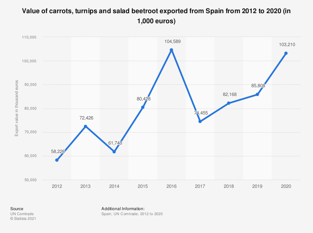 Statistic: Value of carrots, turnips and salad beetroot exported from Spain from 2012 to 2020 (in 1,000 euros) | Statista