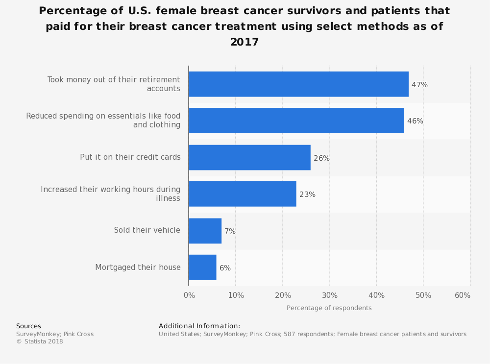 Statistic: Percentage of U.S. female breast cancer survivors and patients that paid for their breast cancer treatment using select methods as of 2017 | Statista