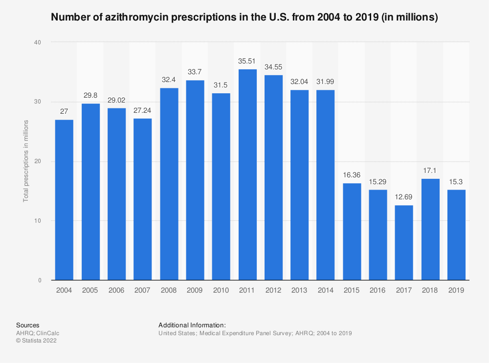 Statistic: Number of azithromycin prescriptions in the U.S. from 2004 to 2016 (in millions)   Statista