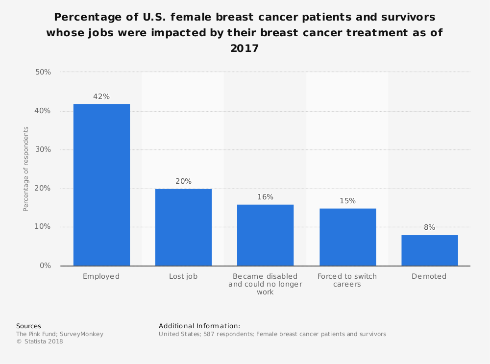 Statistic: Percentage of U.S. female breast cancer patients and survivors whose jobs were impacted by their breast cancer treatment as of 2017 | Statista