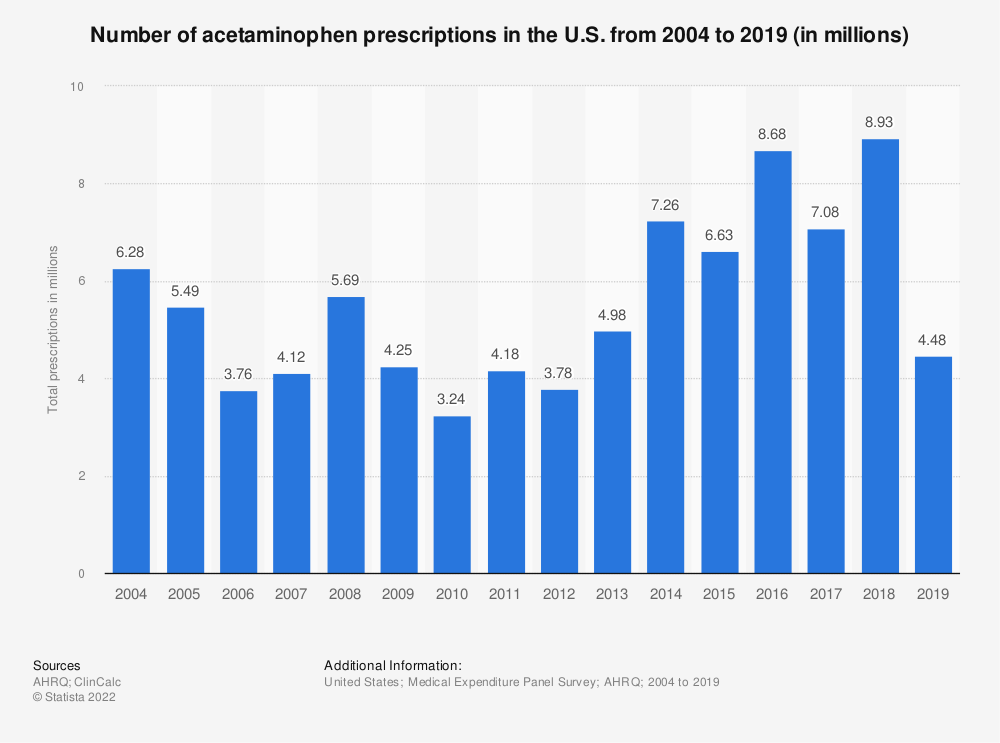 Statistic: Number of acetaminophen prescriptions in the U.S. from 2004 to 2016 (in millions)   Statista