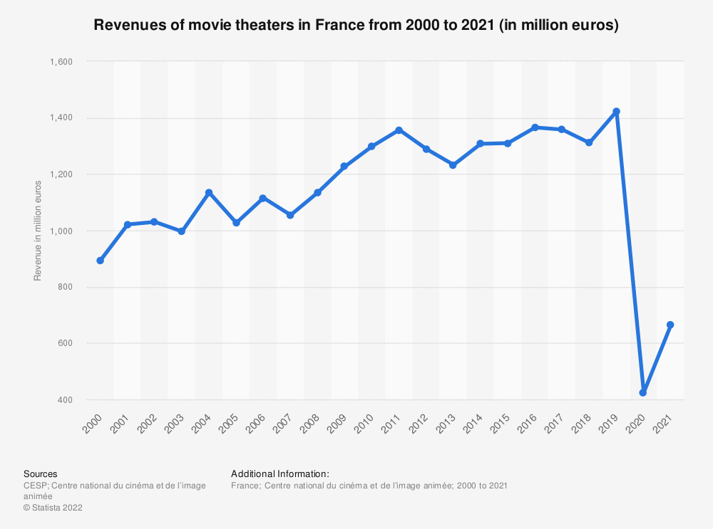 Statistic: Revenues of the movie theaters in France from 2000 to 2019 (in million euros) | Statista