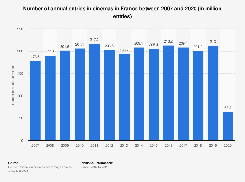 Statistic: Number of annual entries in cinemas in France between 2007 and 2019 (in million entries) | Statista