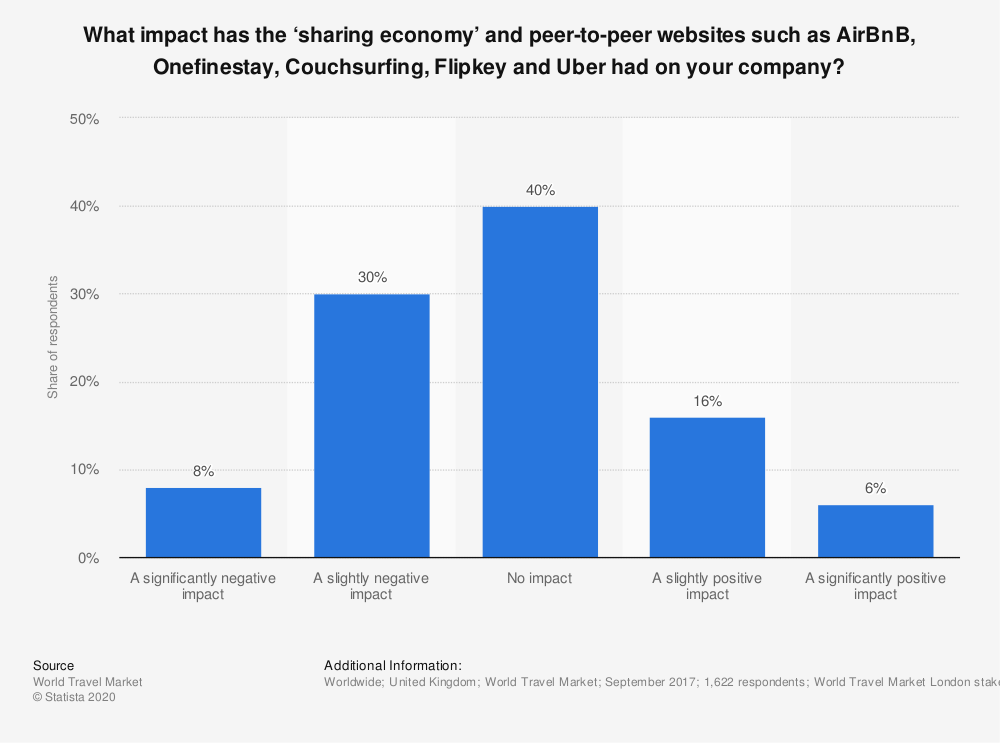 Statistic: What impact has the 'sharing economy' and peer-to-peer websites such as AirBnB, Onefinestay, Couchsurfing, Flipkey and Uber had on your company? | Statista