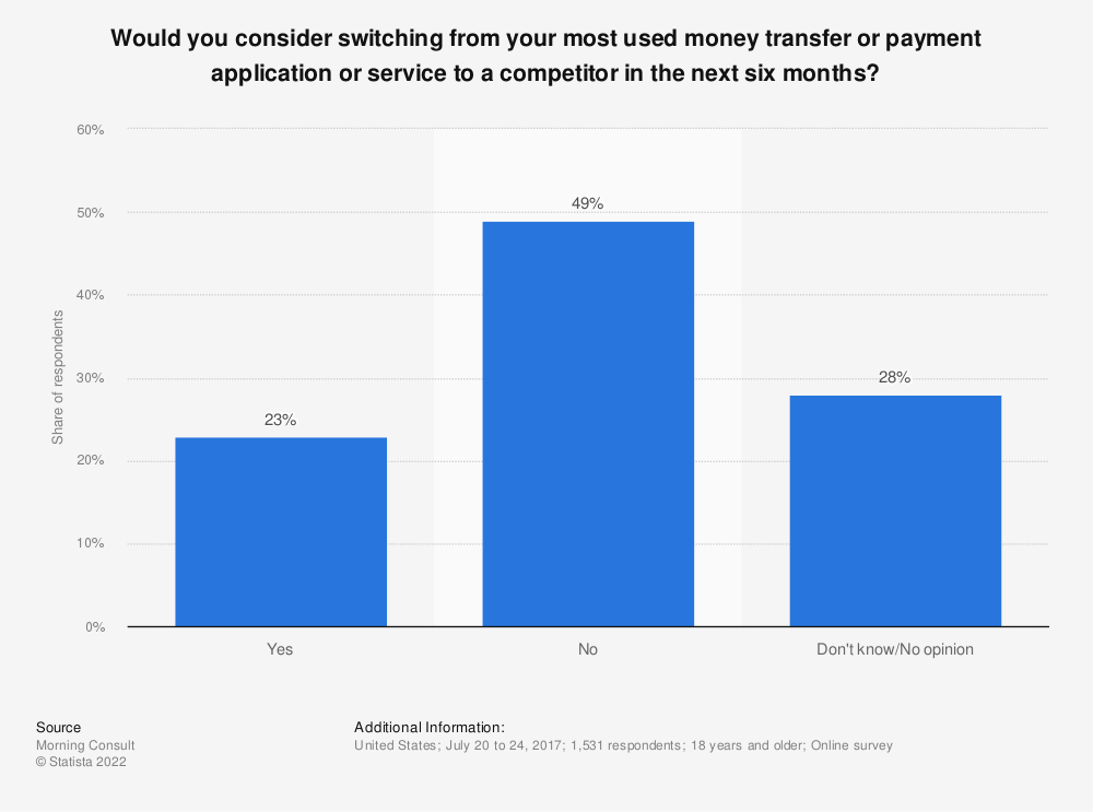Statistic: Would you consider switching from your most used money transfer or payment application or service to a competitor in the next six months? | Statista