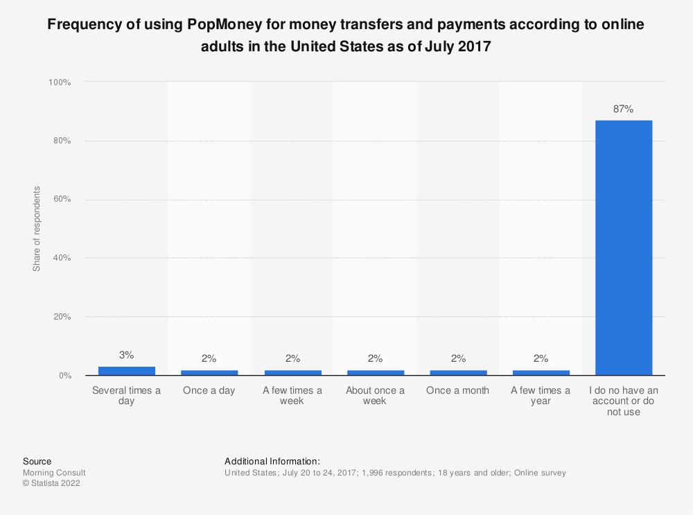 Statistic: Frequency of using PopMoney for money transfers and payments according to online adults in the United States as of July 2017 | Statista