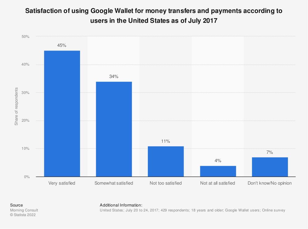 Statistic: Satisfaction of using Google Wallet for money transfers and payments according to users in the United States as of July 2017 | Statista