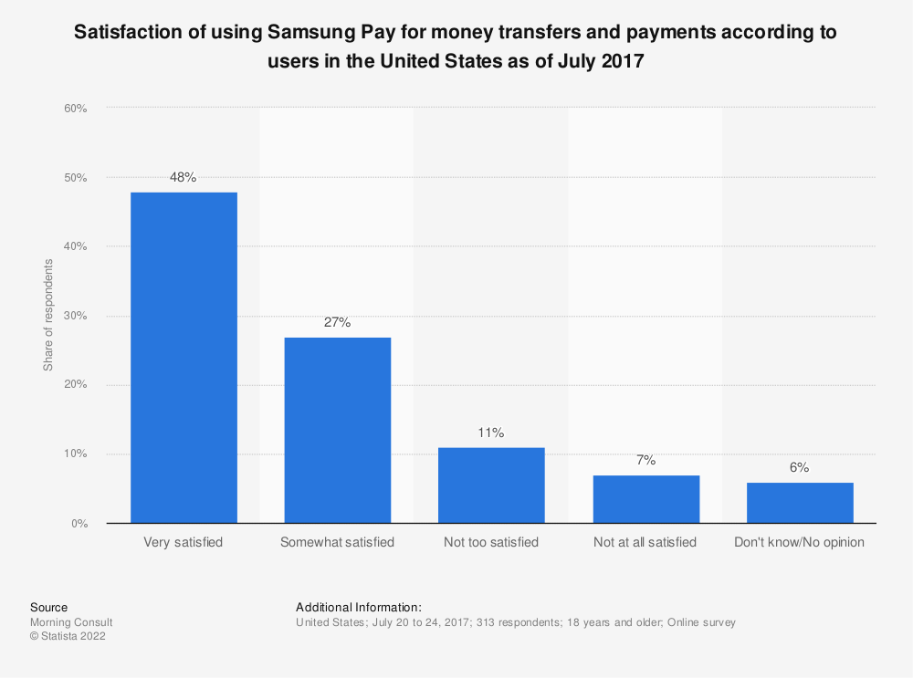 Statistic: Satisfaction of using Samsung Pay for money transfers and payments according to users in the United States as of July 2017 | Statista