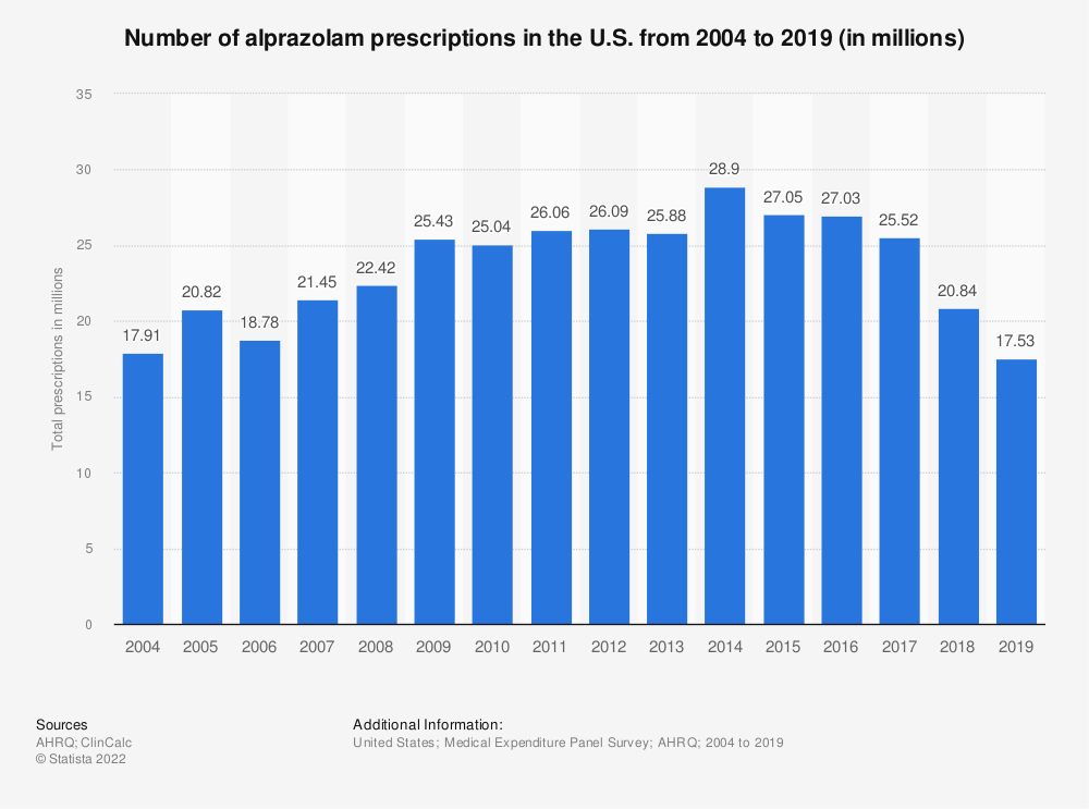 Statistic: Number of alprazolam prescriptions in the U.S. from 2004 to 2018 (in millions) | Statista