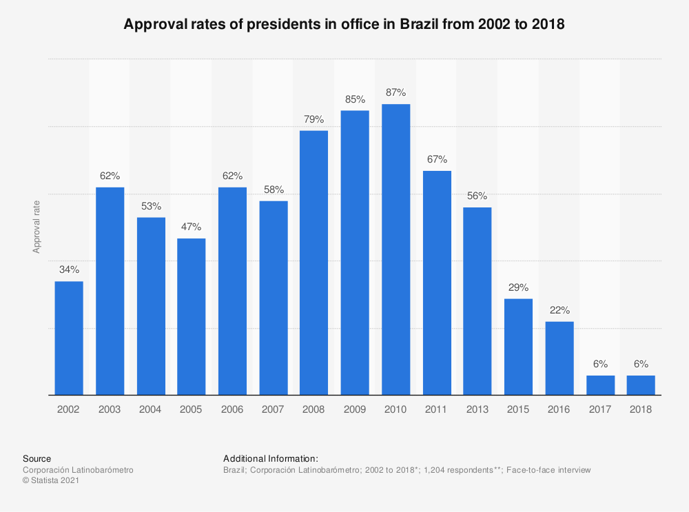 Statistic: Approval rates of presidents in office in Brazil from 2002 to 2018 | Statista