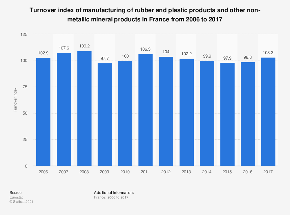 Statistic: Turnover index of manufacturing of rubber and plastic products and other non-metallic mineral products in France from 2006 to 2017 | Statista