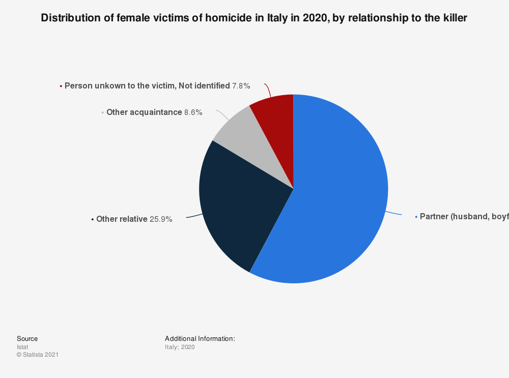Statistic: Distribution of female victims of homicide in Italy in 2019, by relationship to the killer | Statista