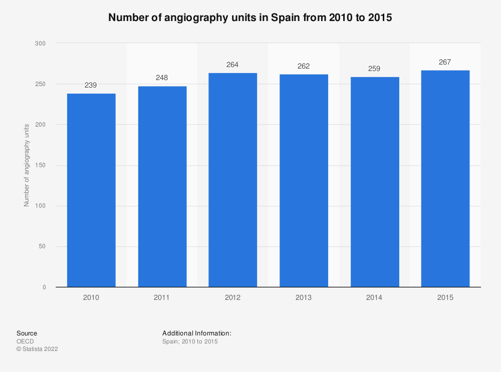Statistic: Number of angiography units in Spain from 2010 to 2015 | Statista