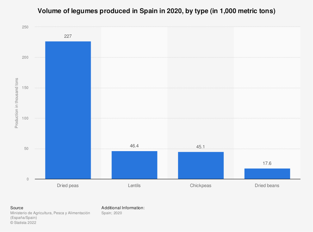 Statistic: Volume of legumes produced in Spain in 2017, by type (in 1,000 metric tons) | Statista