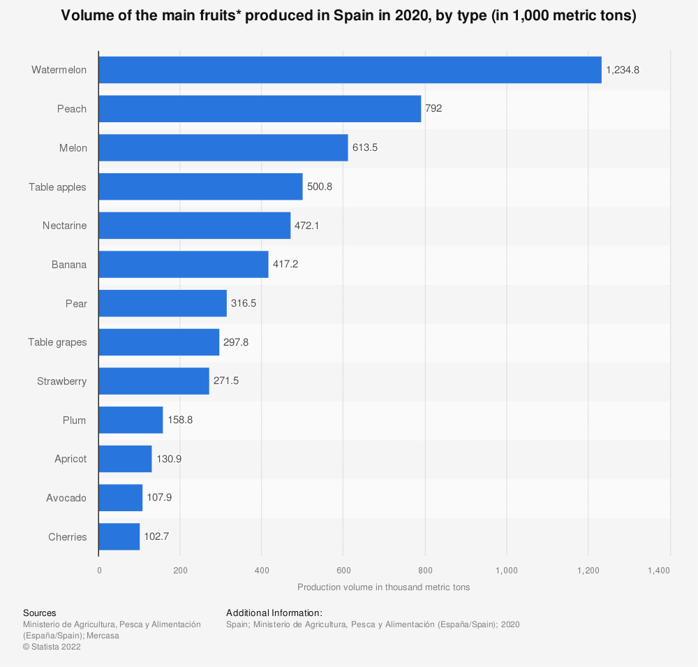 Statistic: Volume of the main fruits* produced in Spain in 2019, by type (in 1,000 metric tons)  | Statista