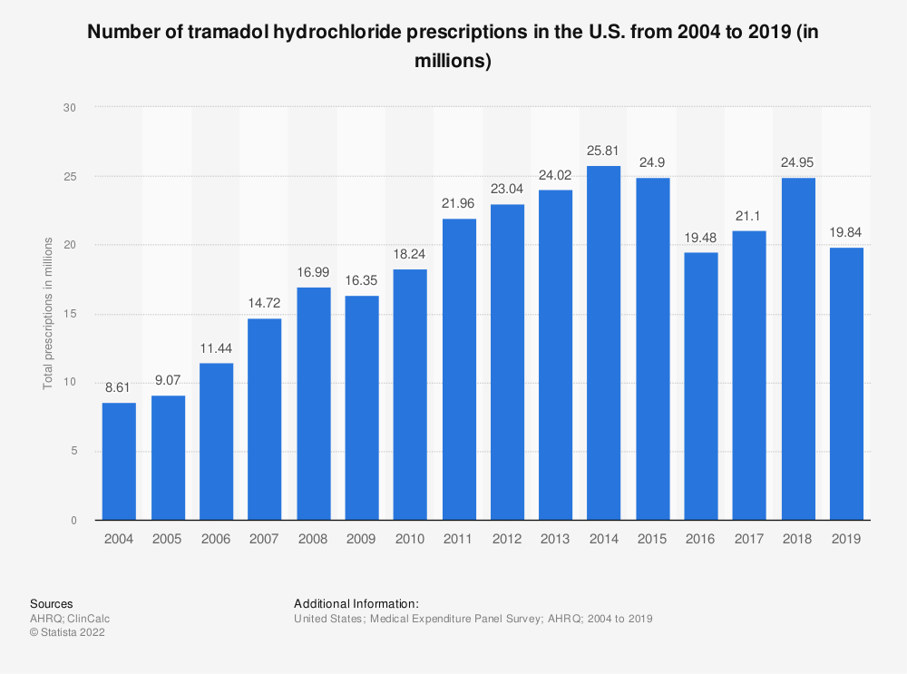 Statistic: Number of tramadol hydrochloride prescriptions in the U.S. from 2004 to 2016 (in millions) | Statista