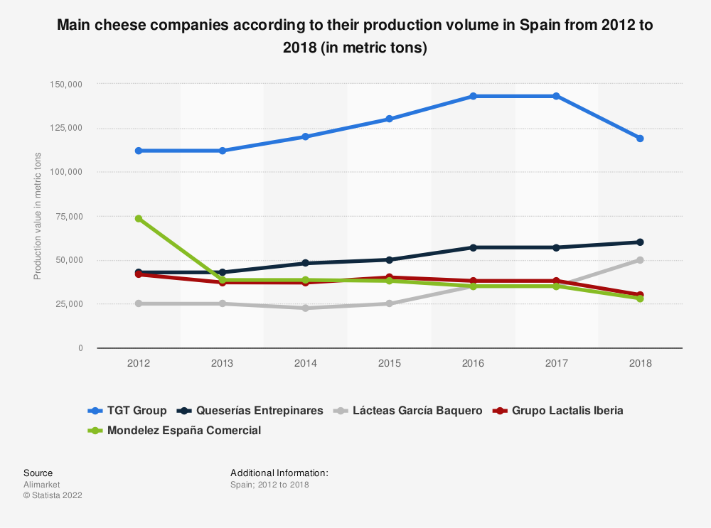 Statistic: Main cheese companies according to their production volume in Spain from 2012 to 2016 (in metric tons) | Statista