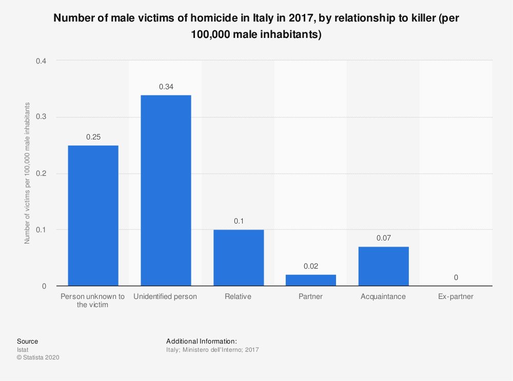 Statistic: Number of male victims of homicide in Italy in 2017, by relationship to killer (per 100,000 male inhabitants) | Statista