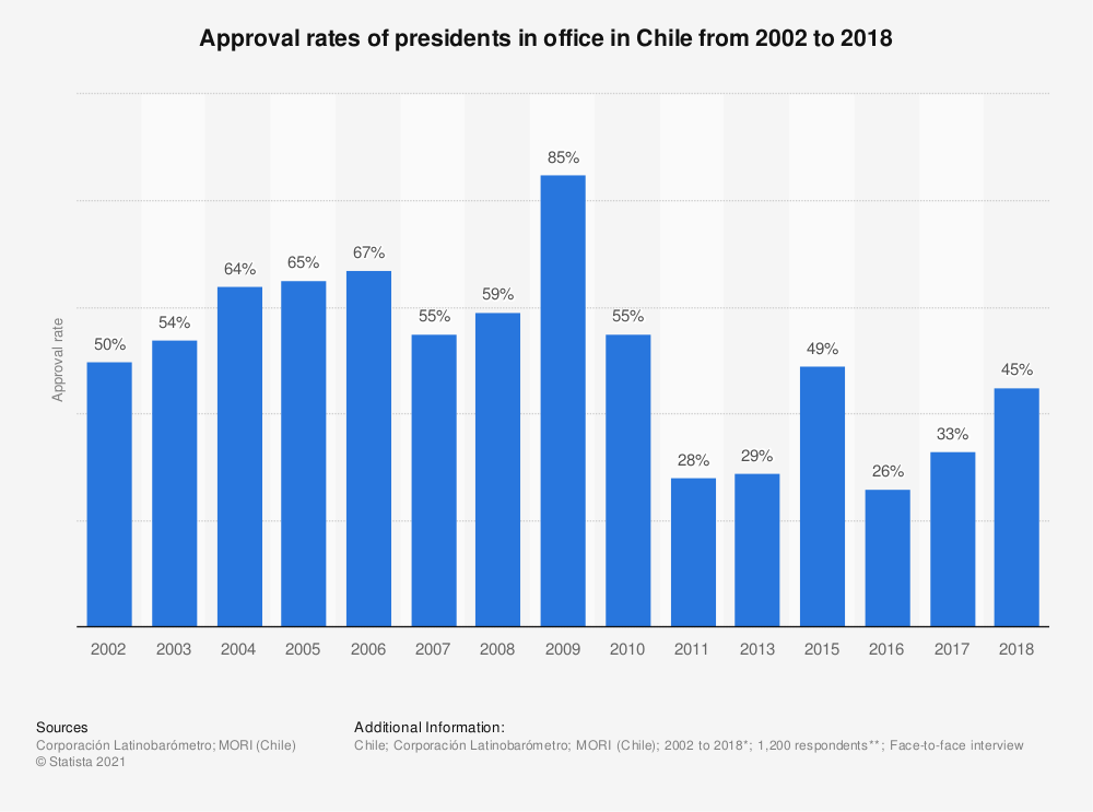 Statistic: Approval rates of presidents in office in Chile from 2002 to 2018 | Statista